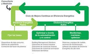Ciclo Eficiencia Energética