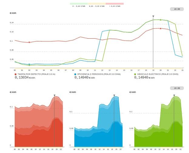 Precio de la electricidad para tarifas 2.0A, 2.0DHA y vehículo eléctrico al 08-11-2015